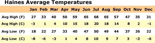 Haines Average Temperatures