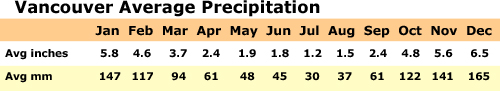 Average Precipitation