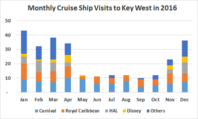 CruisePortInsidercom Key West Cruise Ship Schedule - Cruise ship schedule for grand cayman